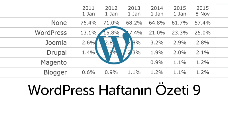 WordPress Web'in %25'ini Kapsıyor!